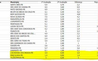 Confira os três municípios que tiraram nota zero ranking da transparência