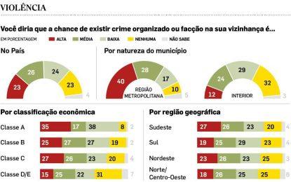 Pesquisa diz que metade do País diz se sentir vizinha do crime organizado