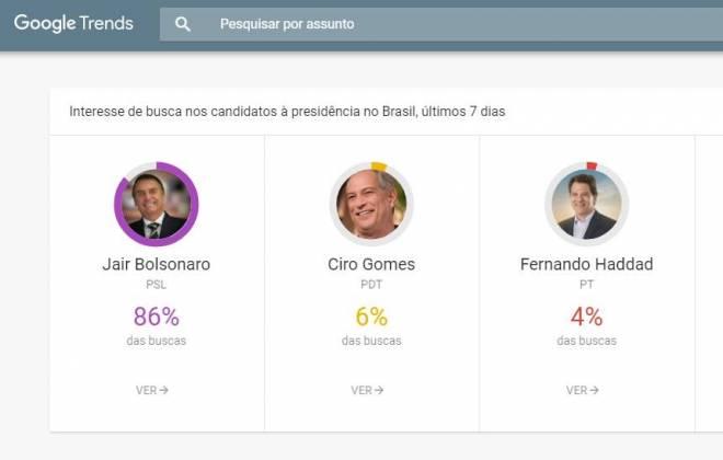 Google Trends revela o que os brasileiros pesquisam sobre as eleições