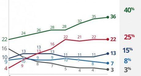 PESQUISA DATAFOLHA, VOTOS VÁLIDOS: Bolsonaro chega a 40% das intenções de voto e Haddad fica com 25% – SEGUNDO TURNO