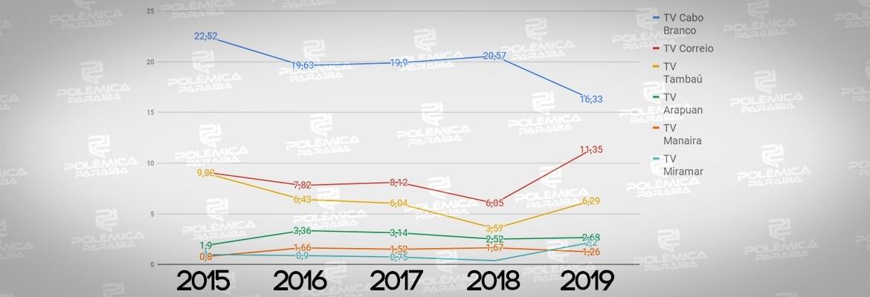 CHEGANDO PARA A BRIGA: Primeiro lugar no IBOPE da TV tem queda significativa enquanto segundo e terceiro lugar subiram – VEJA COMPARAÇÃO