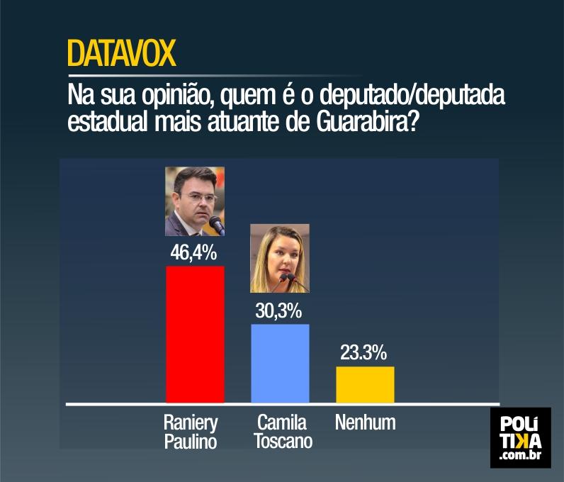 PESQUISA DATAVOX: Para 46,4% dos entrevistados, Raniery Paulino é o deputado estadual mais atuante de Guarabira