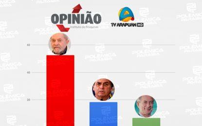 PESQUISA ARAPUAN/OPINIÃO: Lula lidera primeira pesquisa eleitoral na Paraíba para presidente da república em 2022; veja os números