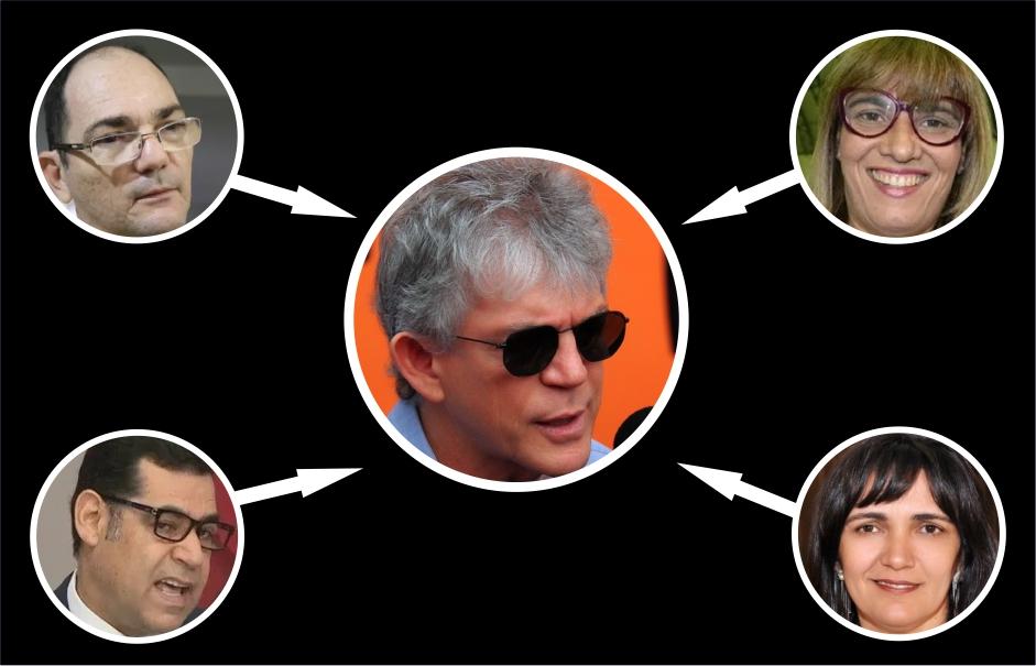 Sera que os juízes paraibanos estão com medo de julgar o ex-presidiário Ricardo Coutinho?